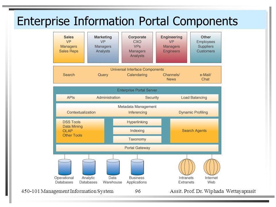 Enterprise Information Portal Components
