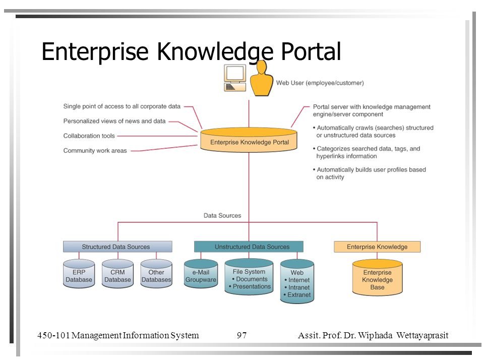 Enterprise Knowledge Portal