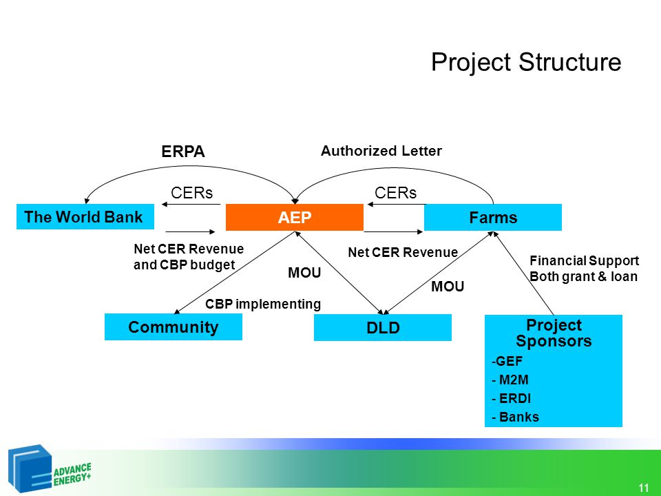 Project Structure ERPA CERs CERs AEP Farms Community DLD