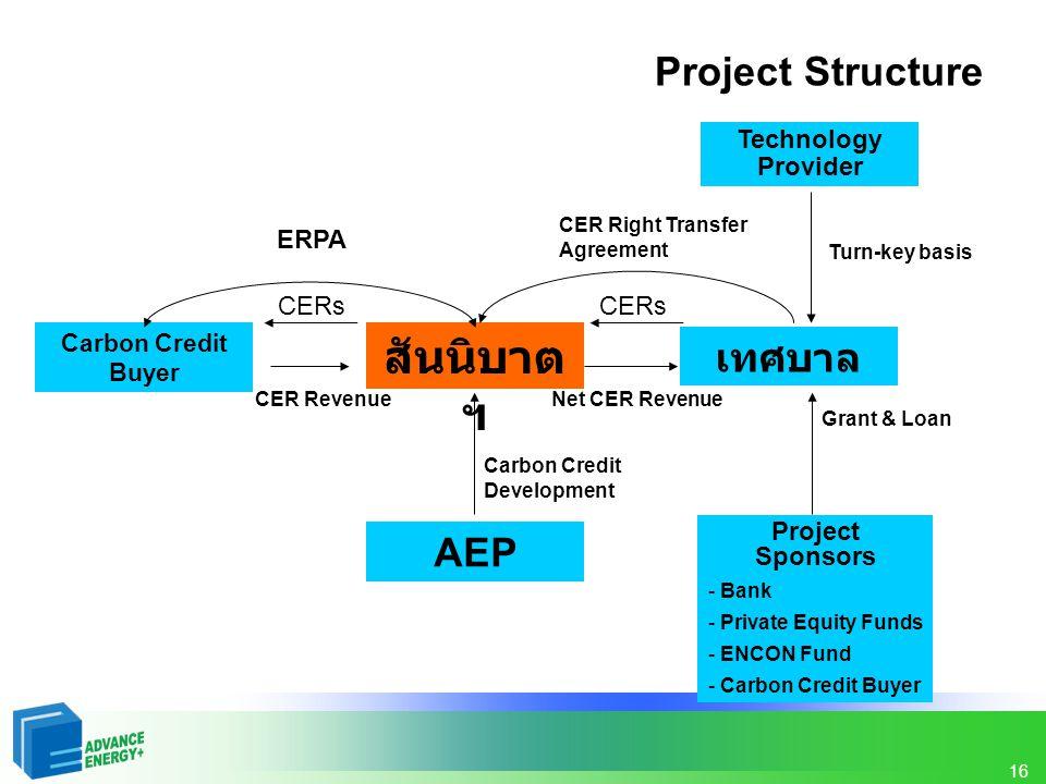 สันนิบาตฯ Project Structure เทศบาล AEP Technology Provider ERPA CERs