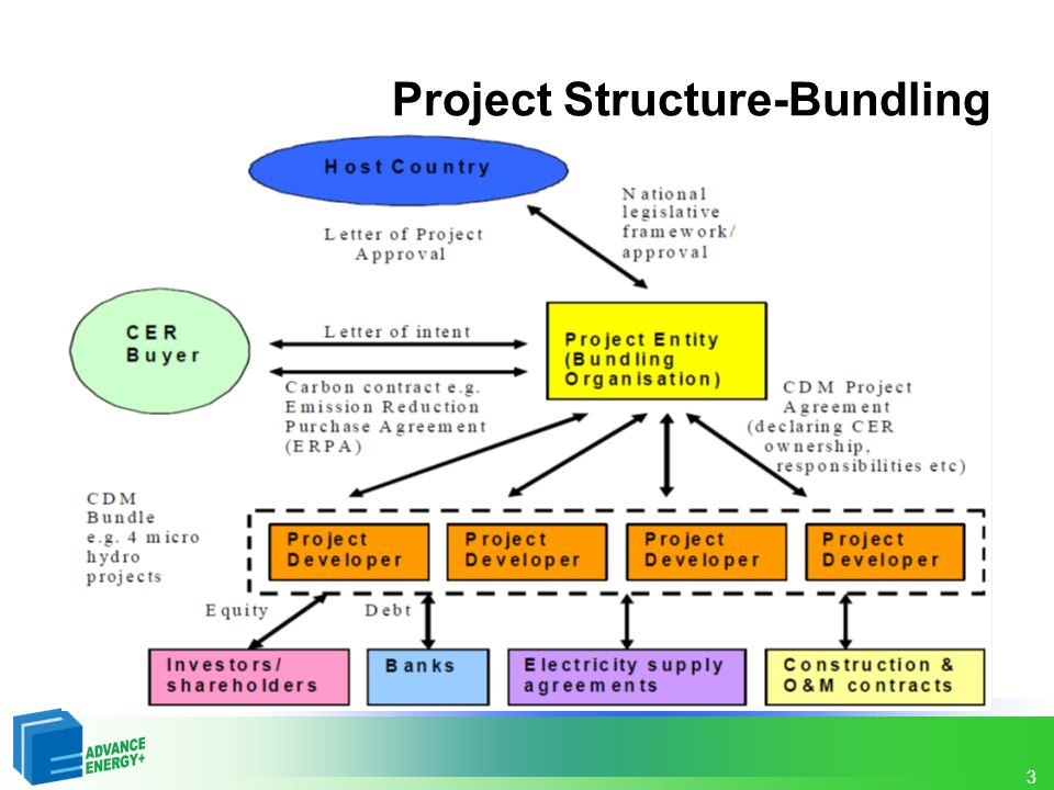 Project Structure-Bundling