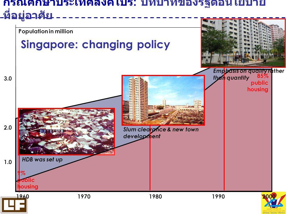 กรณีศึกษาประเทศสิงค์โปร์: บทบาทของรัฐต่อนโยบายที่อยู่อาศัย