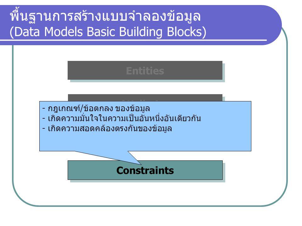 พื้นฐานการสร้างแบบจำลองข้อมูล (Data Models Basic Building Blocks)
