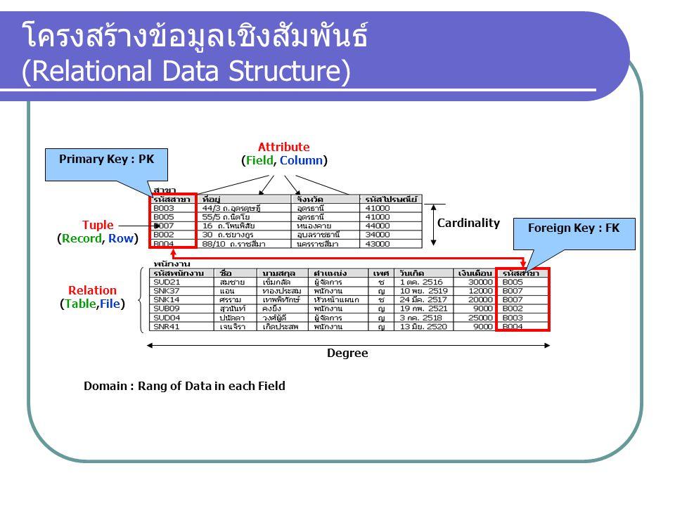 โครงสร้างข้อมูลเชิงสัมพันธ์ (Relational Data Structure)
