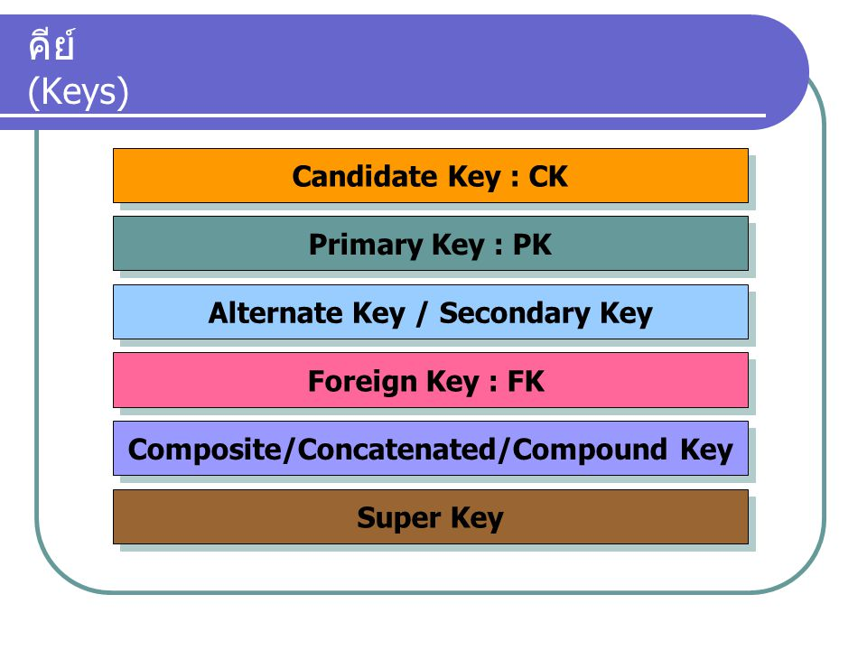 Alternate Key / Secondary Key Composite/Concatenated/Compound Key