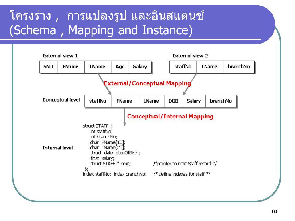 โครงร่าง , การแปลงรูป และอินสแตนซ์ (Schema , Mapping and Instance)
