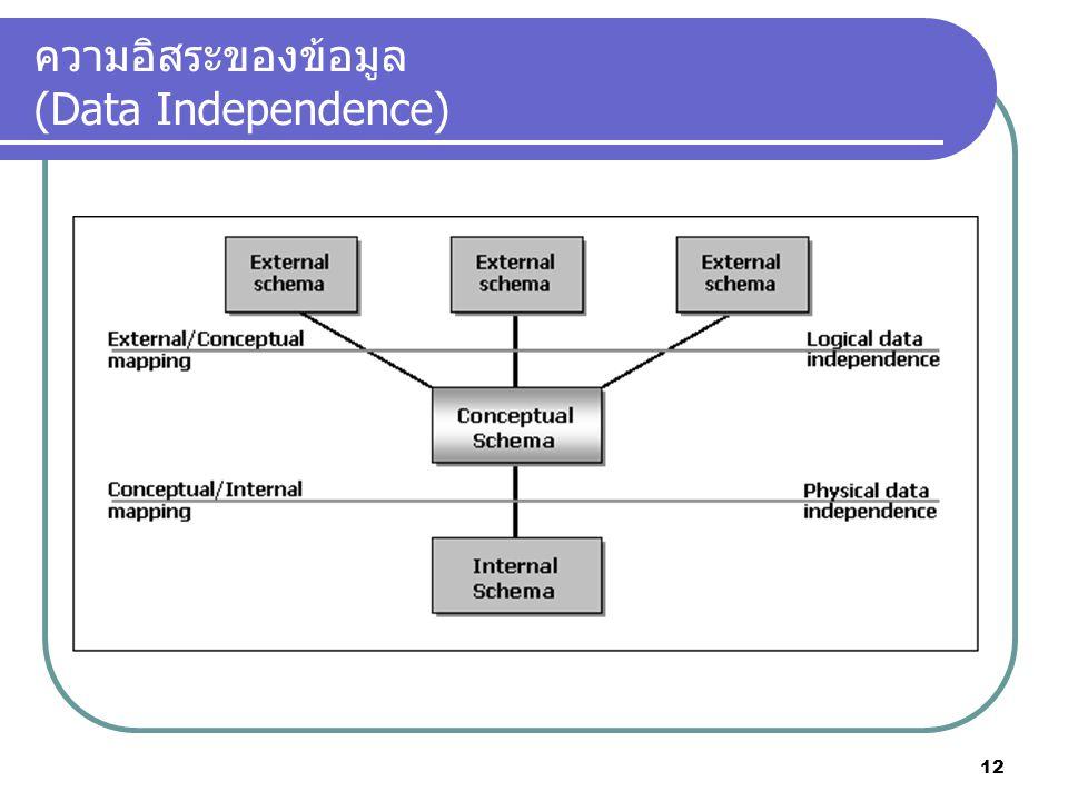 ความอิสระของข้อมูล (Data Independence)