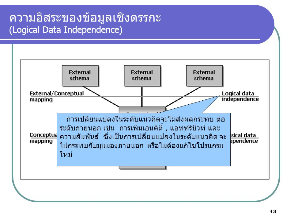 ความอิสระของข้อมูลเชิงตรรกะ (Logical Data Independence)