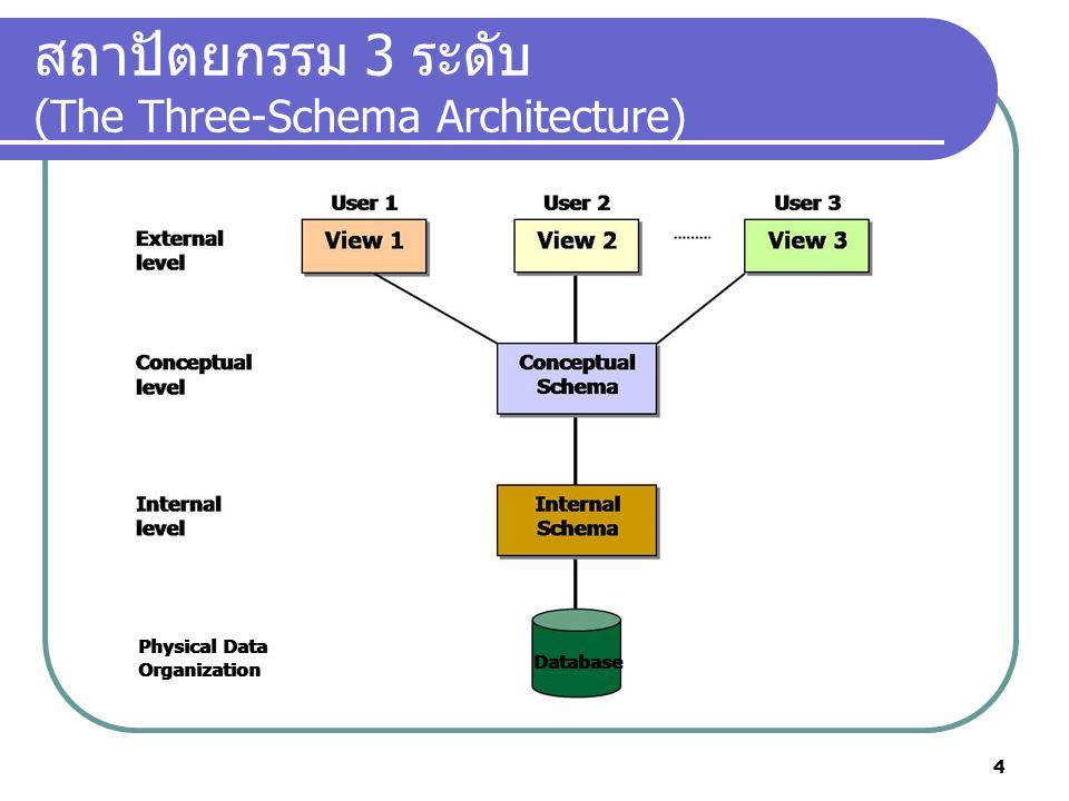สถาปัตยกรรม 3 ระดับ (The Three-Schema Architecture)