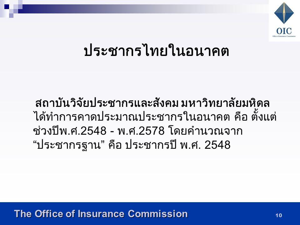 ประชากรไทยในอนาคต