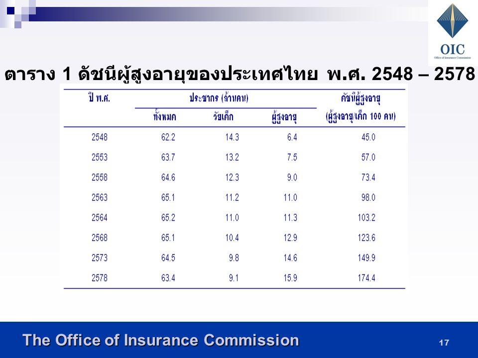 ตาราง 1 ดัชนีผู้สูงอายุของประเทศไทย พ.ศ. 2548 – 2578