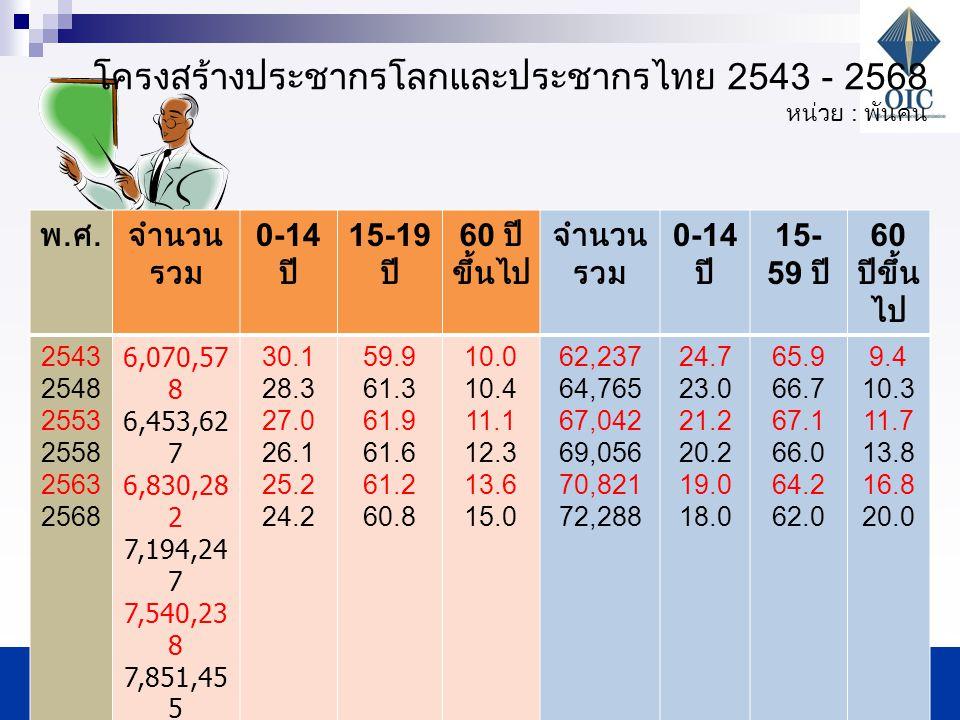 โครงสร้างประชากรโลกและประชากรไทย 2543 - 2568 หน่วย : พันคน