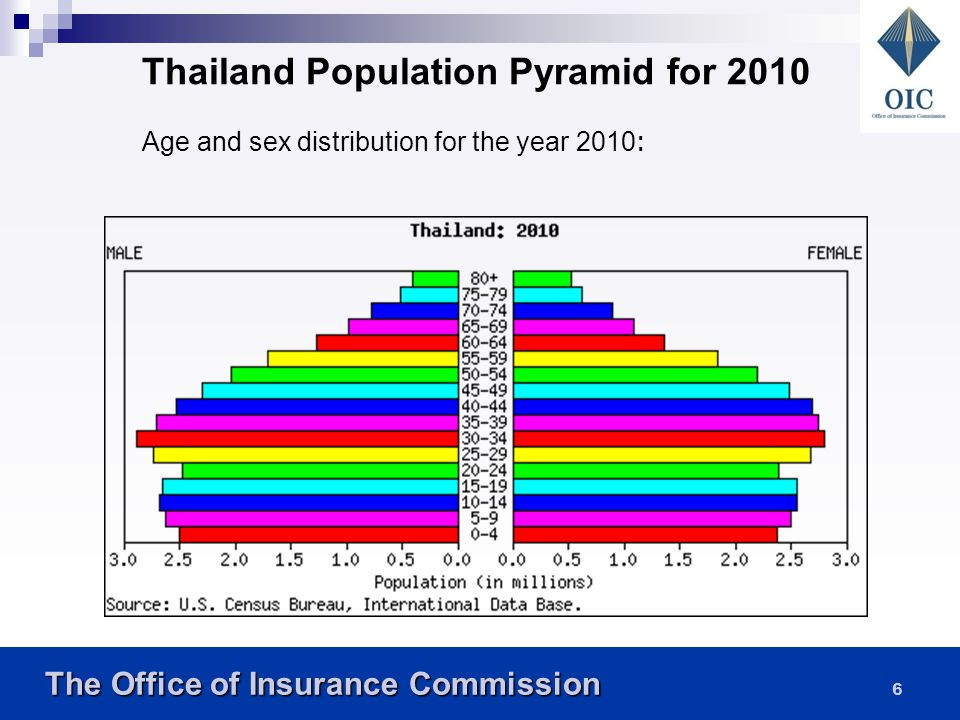 Thailand Population Pyramid for 2010