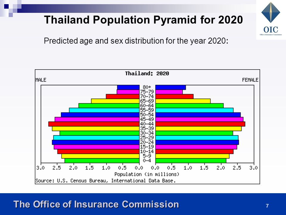 Thailand Population Pyramid for 2020