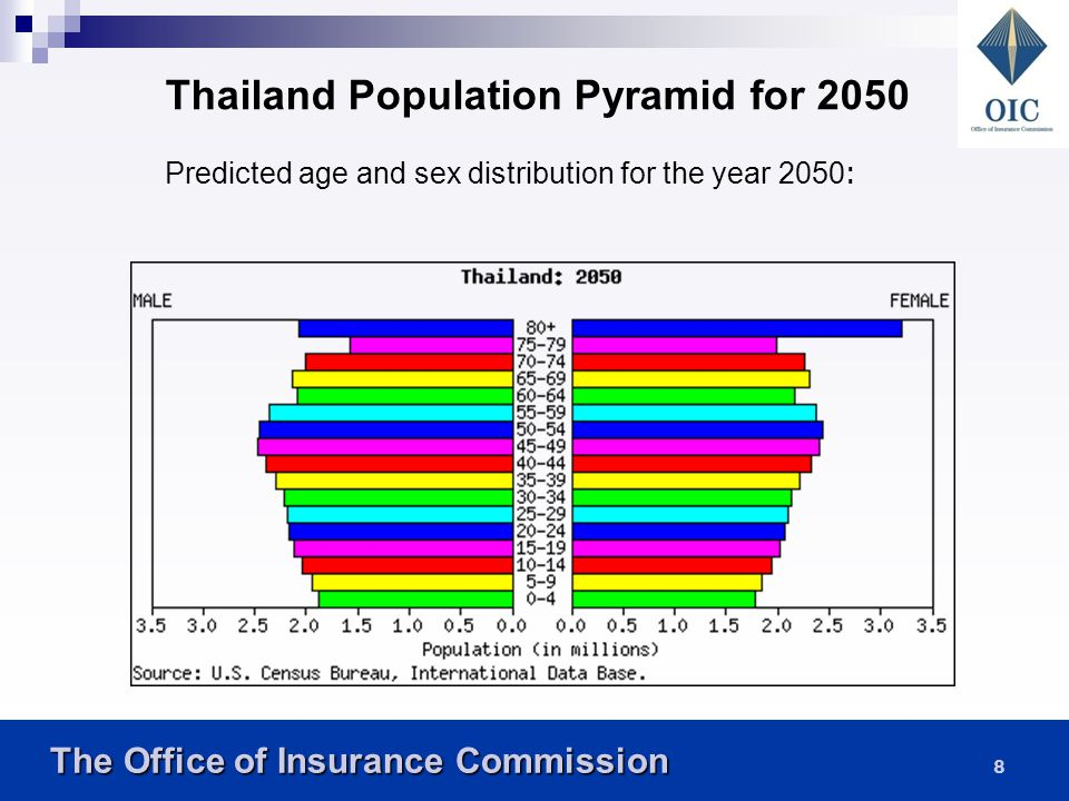Thailand Population Pyramid for 2050