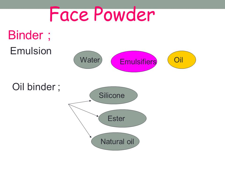 Face Powder Binder ; Emulsion Oil binder ; Water Emulsifiers Oil