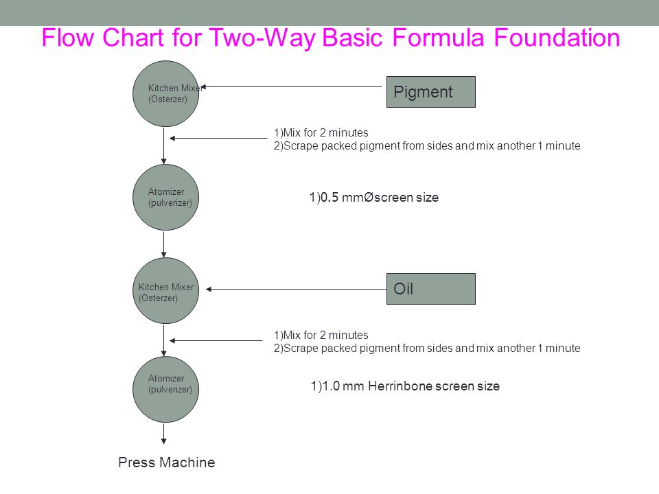 Flow Chart for Two-Way Basic Formula Foundation