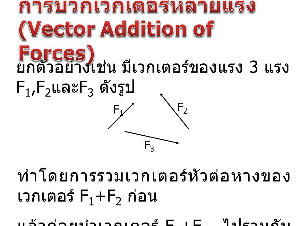 การบวกเวกเตอร์หลายแรง (Vector Addition of Forces)