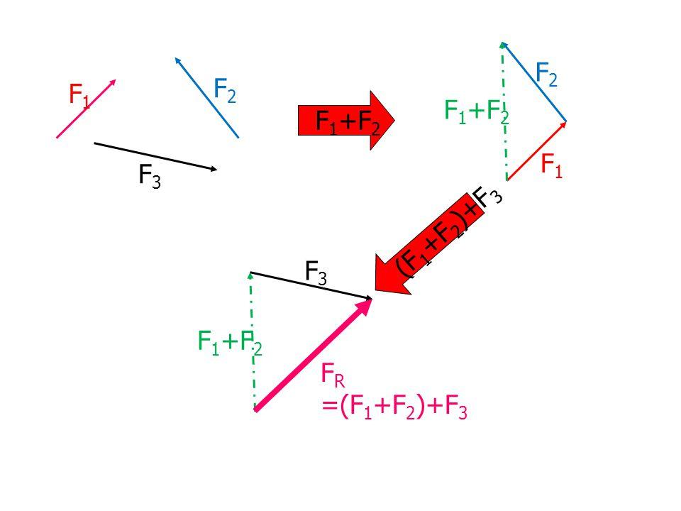 F2 F2 F1 F1+F2 F1+F2 F1 F3 (F1+F2)+F3 F3 F1+F2 FR =(F1+F2)+F3