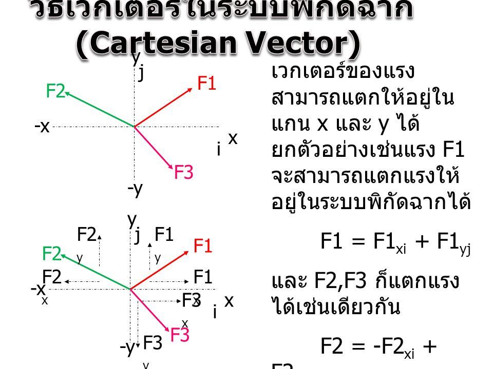 วิธีเวกเตอร์ในระบบพิกัดฉาก (Cartesian Vector)