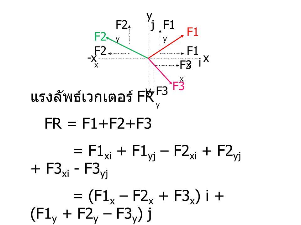 = F1xi + F1yj – F2xi + F2yj + F3xi - F3yj