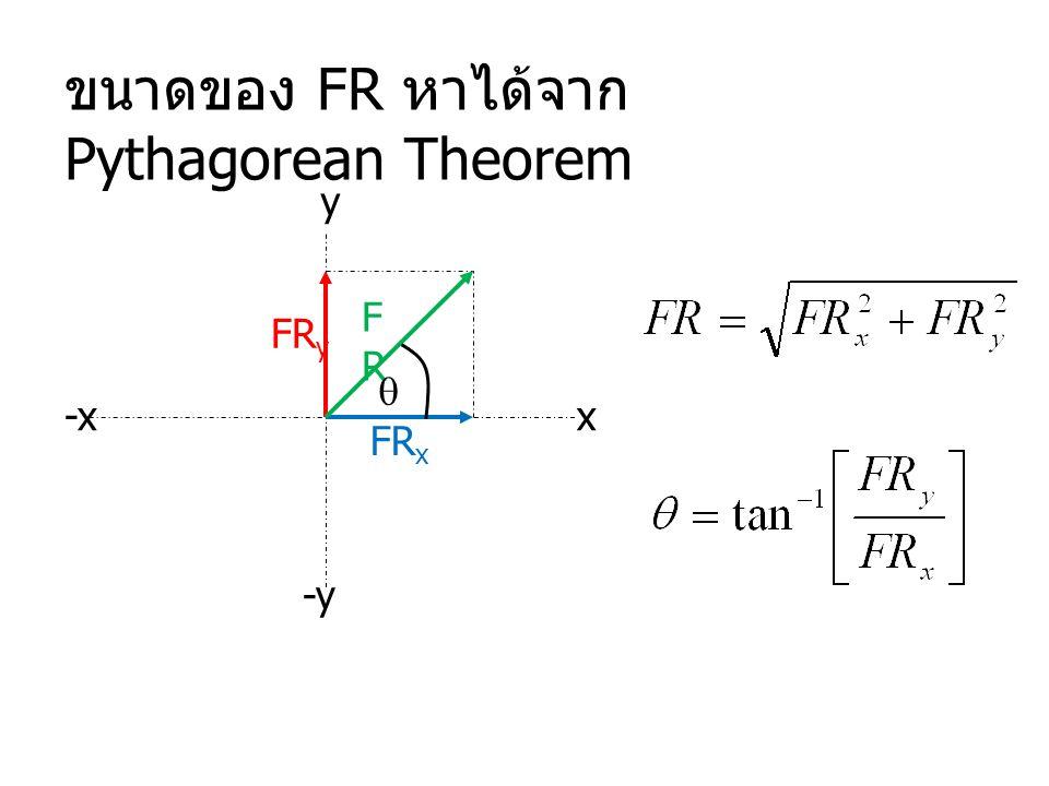 ขนาดของ FR หาได้จาก Pythagorean Theorem