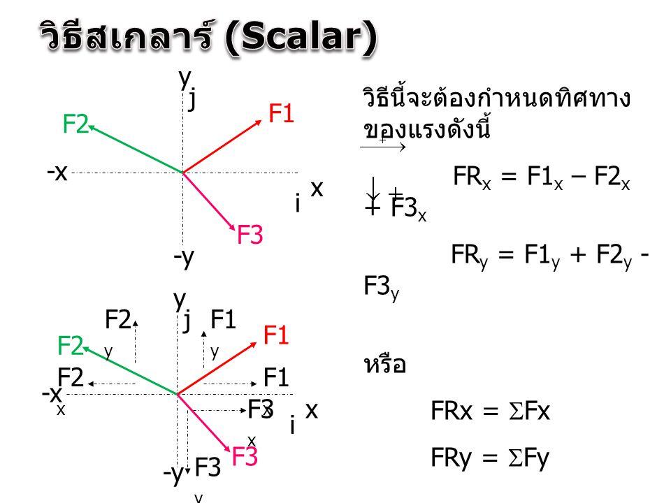 วิธีสเกลาร์ (Scalar) y j วิธีนี้จะต้องกำหนดทิศทางของแรงดังนี้