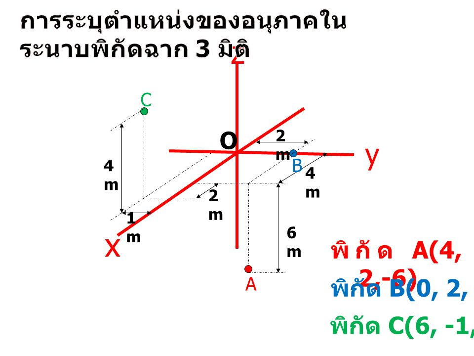 O z x y การระบุตำแหน่งของอนุภาคในระนาบพิกัดฉาก 3 มิติ พิกัด A(4, 2,-6)