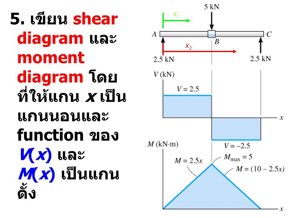 5. เขียน shear diagram และ moment diagram โดยที่ให้แกน x เป็นแกนนอนและ function ของ V(x) และ M(x) เป็นแกนตั้ง