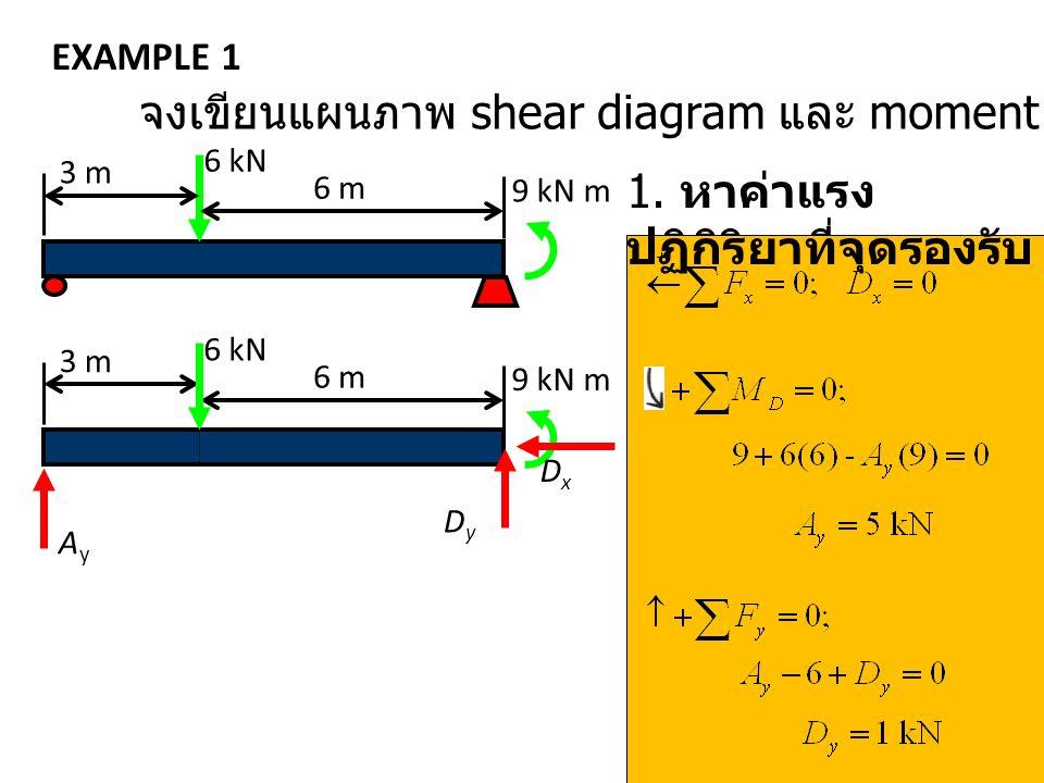 จงเขียนแผนภาพ shear diagram และ moment diagram ของคาน