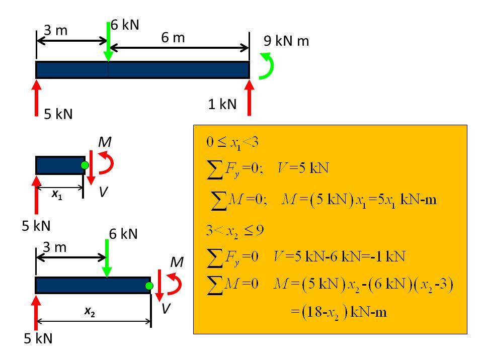 6 kN 3 m 6 m 9 kN m 1 kN 5 kN V M x1 5 kN 6 kN 3 m M V 5 kN x2