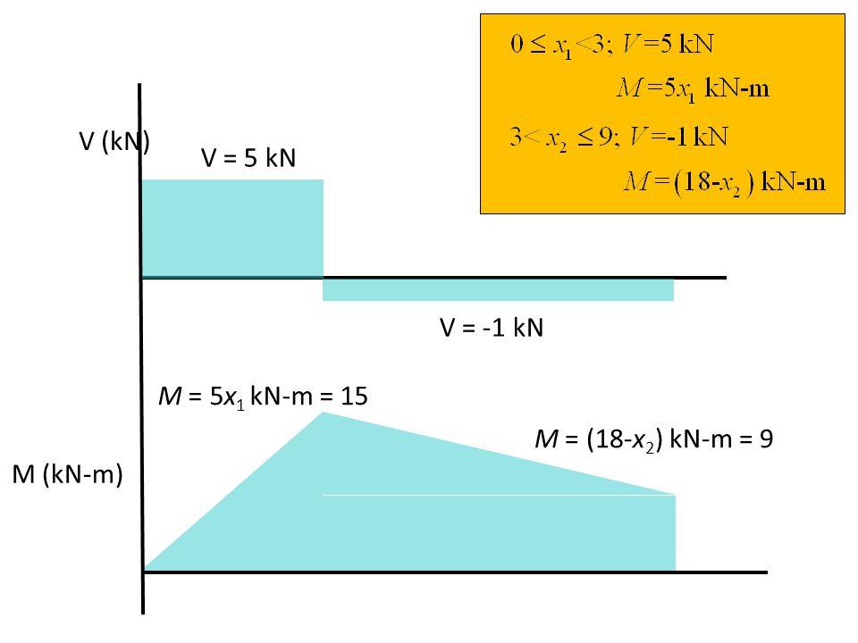 V (kN) V = 5 kN V = -1 kN M = 5x1 kN-m = 15 M = (18-x2) kN-m = 9 M (kN-m)