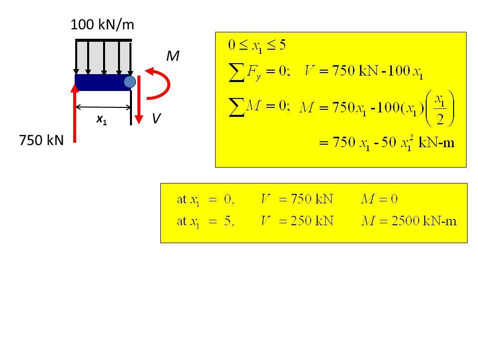 100 kN/m M x1 V 750 kN