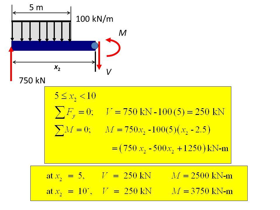 5 m 100 kN/m M x2 V 750 kN