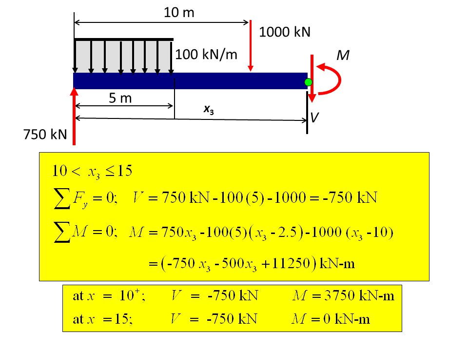 10 m 1000 kN 100 kN/m M 5 m x3 V 750 kN