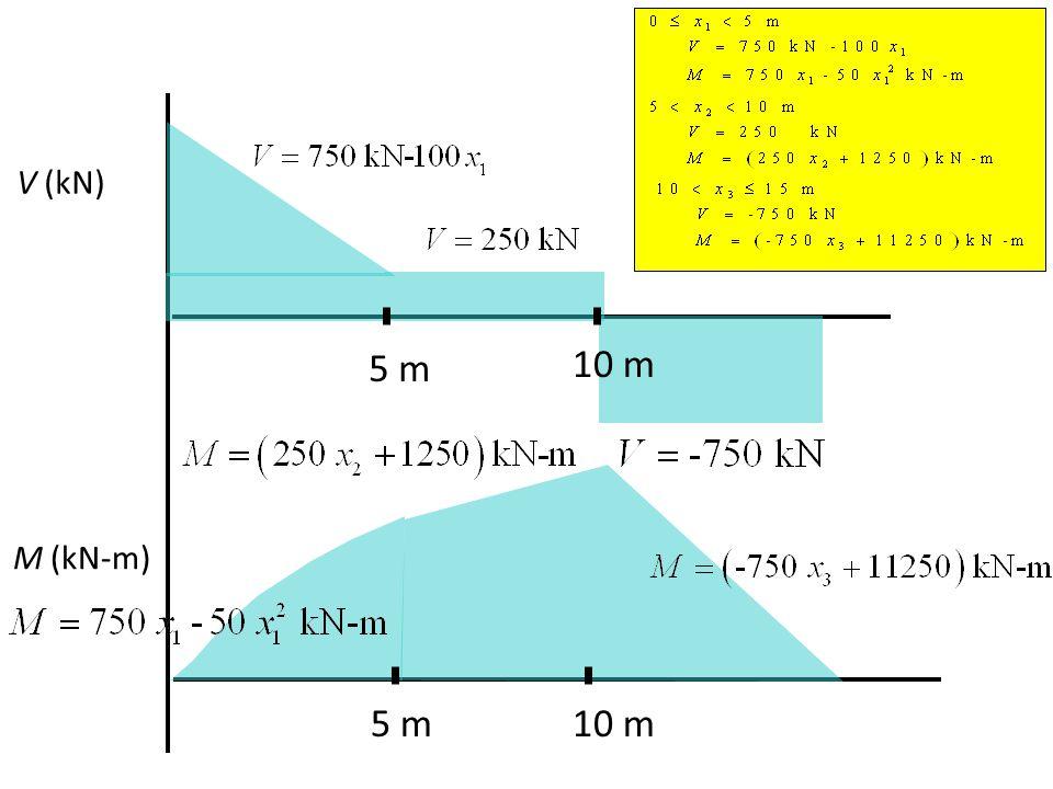 V (kN) 5 m 10 m M (kN-m) 5 m 10 m