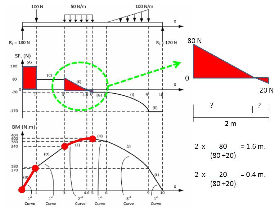 80 N 20 N 2 m 2 x 80 = 1.6 m. (80 +20) 2 x 20 = 0.4 m. (80 +20)
