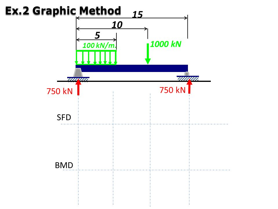 Ex.2 Graphic Method 1000 kN 100 kN/m. 5 10 15 750 kN 750 kN SFD BMD