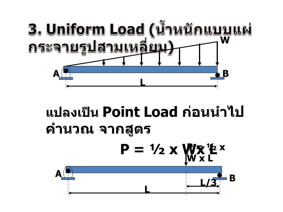 3. Uniform Load (น้ำหนักแบบแผ่กระจายรูปสามเหลี่ยม)