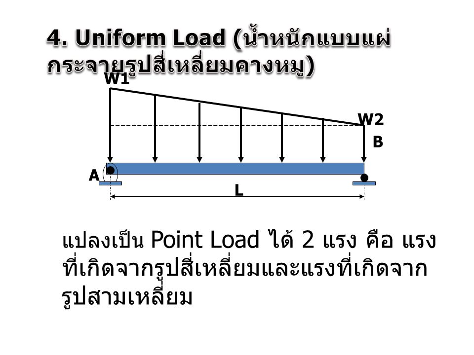 4. Uniform Load (น้ำหนักแบบแผ่กระจายรูปสี่เหลี่ยมคางหมู)