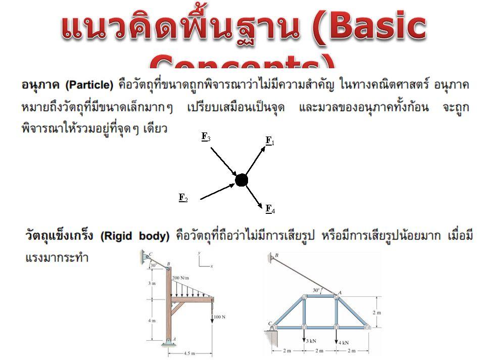 แนวคิดพื้นฐาน (Basic Concepts)