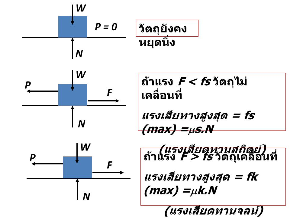 W P = 0. วัตถุยังคงหยุดนิ่ง. N. W. ถ้าแรง F < fs วัตถุไม่เคลื่อนที่ แรงเสียทางสูงสุด = fs (max) =s.N.