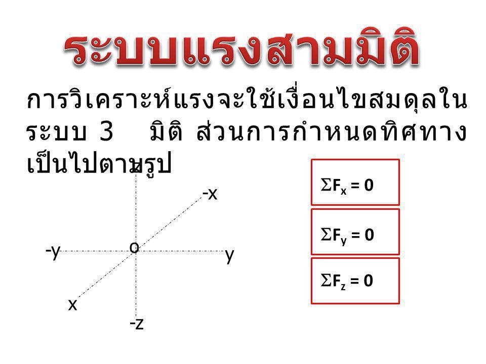 ระบบแรงสามมิติ การวิเคราะห์แรงจะใช้เงื่อนไขสมดุลในระบบ 3 มิติ ส่วนการกำหนดทิศทางเป็นไปตามรูป. z. Fx = 0.
