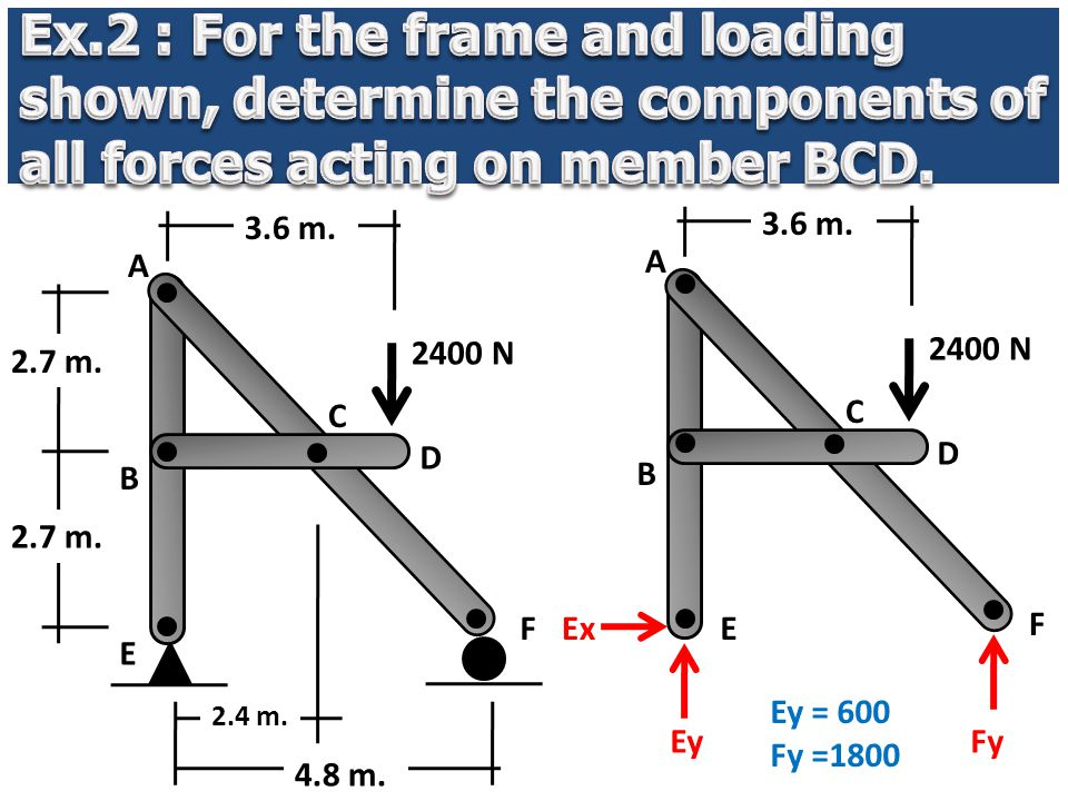 Ex.2 : For the frame and loading shown, determine the components of all forces acting on member BCD.