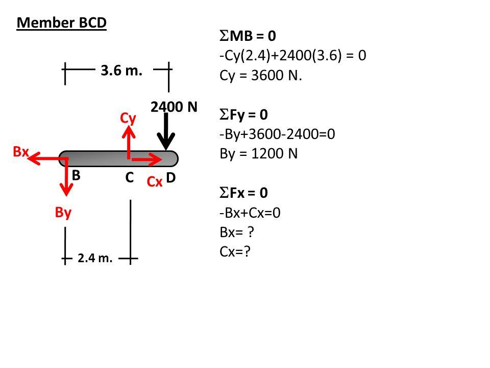 Member BCD MB = 0 -Cy(2.4)+2400(3.6) = 0 Cy = 3600 N. 3.6 m. Fy = 0