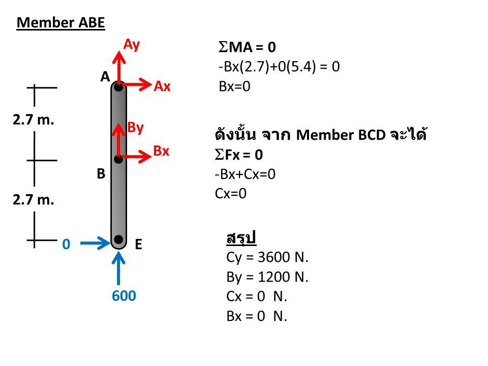 Member ABE Ay. MA = 0. -Bx(2.7)+0(5.4) = 0. Bx=0. A. Ax. 2.7 m. By. ดังนั้น จาก Member BCD จะได้