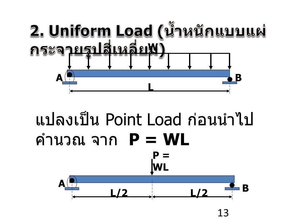 2. Uniform Load (น้ำหนักแบบแผ่กระจายรูปสี่เหลี่ยม)