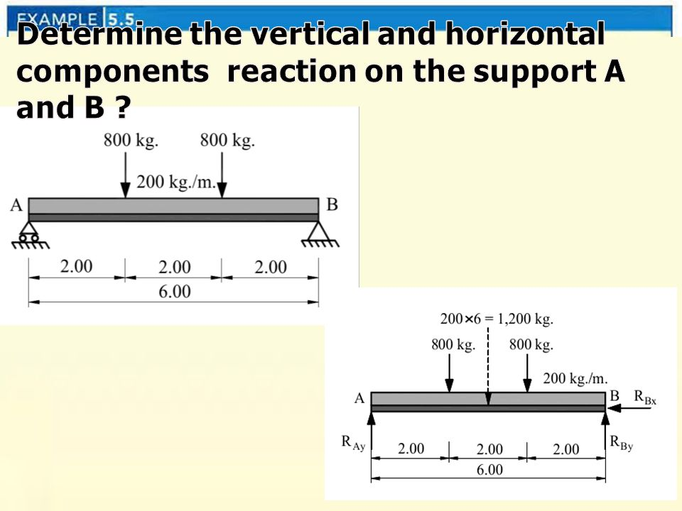 Determine the vertical and horizontal components reaction on the support A and B
