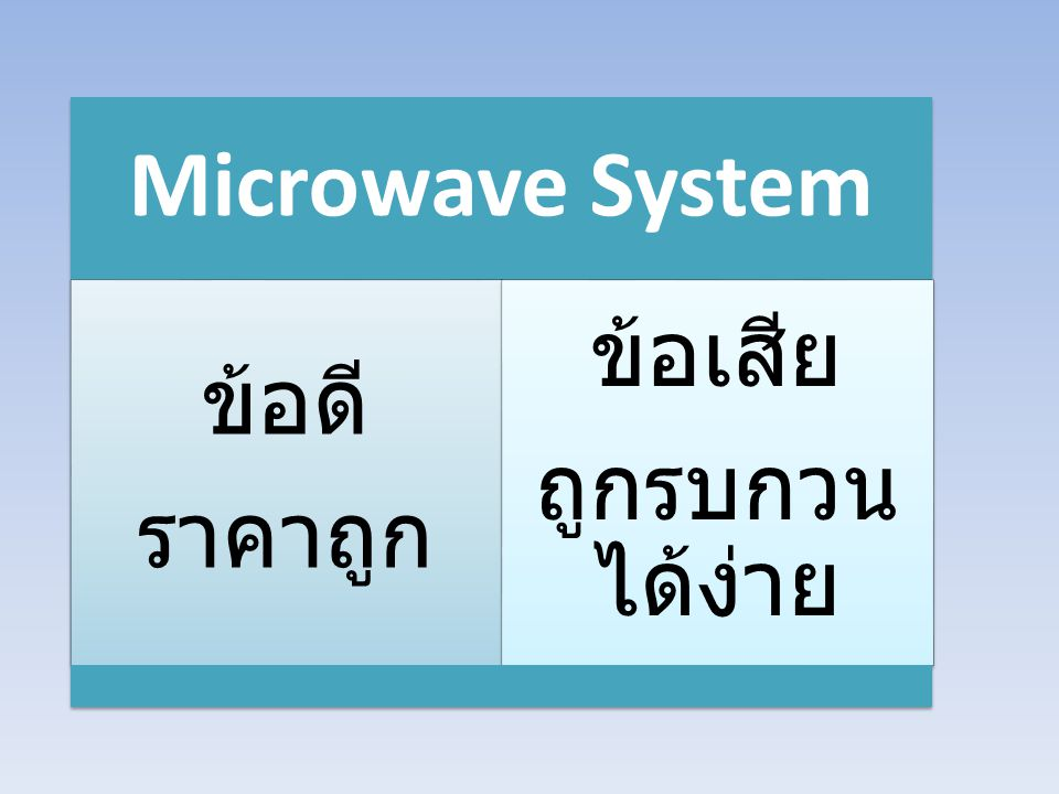 Microwave System ข้อดี ราคาถูก ข้อเสีย ถูกรบกวนได้ง่าย