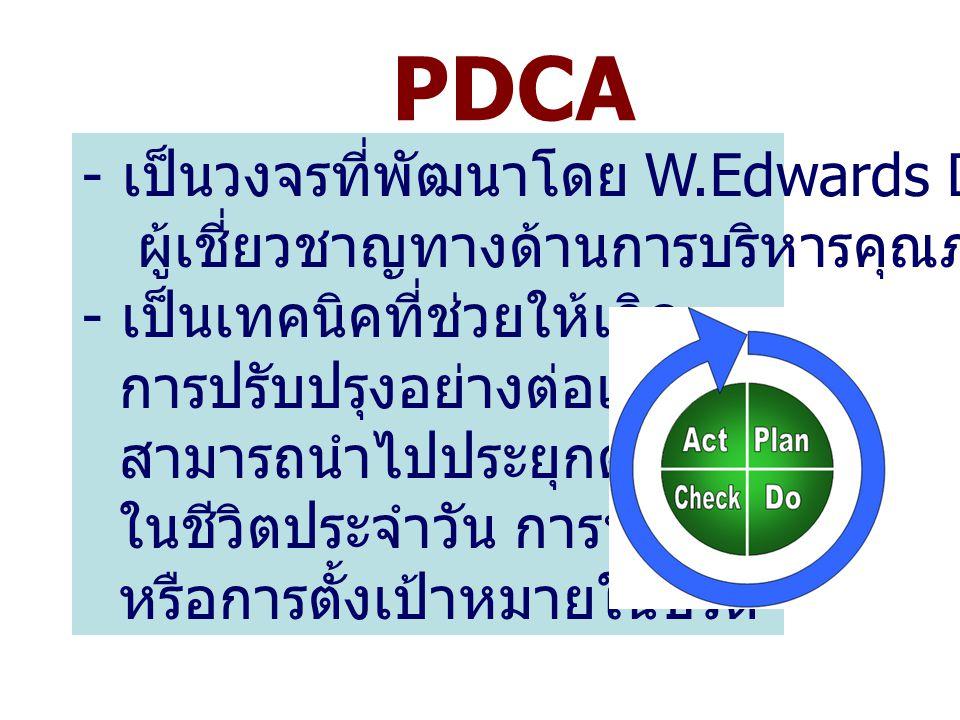 PDCA - เป็นวงจรที่พัฒนาโดย W.Edwards Deming